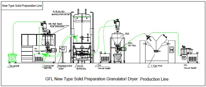 Pharmaceutical Solid Preparation Production Line