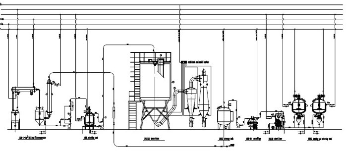 Animal Protein Production Line